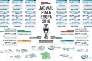 Jadwal Euro 2016/Copyright Media Indonesia
